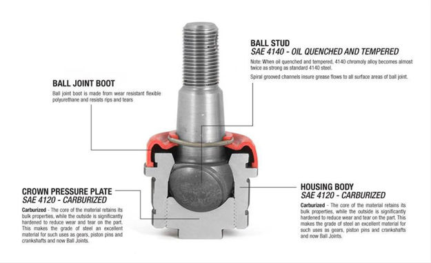 Picture of Alloy USA Heavy-Duty Ball Joint Kits